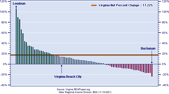Virginia Employment Growth by County