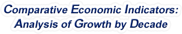 Virginia - Comparative Economic Indicators: Analysis of Growth By Decade, 1970-2016