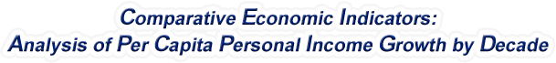 Virginia - Analysis of Per Capita Personal Income Growth by Decade, 1970-2016