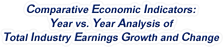 Virginia - Year vs. Year Analysis of Total Industry Earnings Growth and Change, 1969-2016