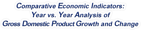 Virginia - Year vs. Year Analysis of Gross Domestic Product Growth and Change, 1969-2018