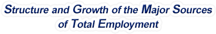 Virginia Structure & Growth of the Major Sources of Total Employment